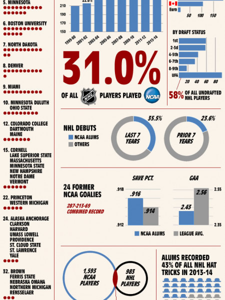 All-Time Highs for NCAA Hockey in 2013-14 Infographic