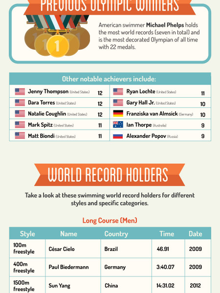 The All-Time Best Swimming Achievements Infographic
