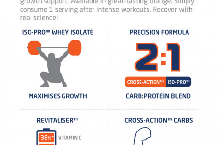 Recover 2:1 Isolate Infographic