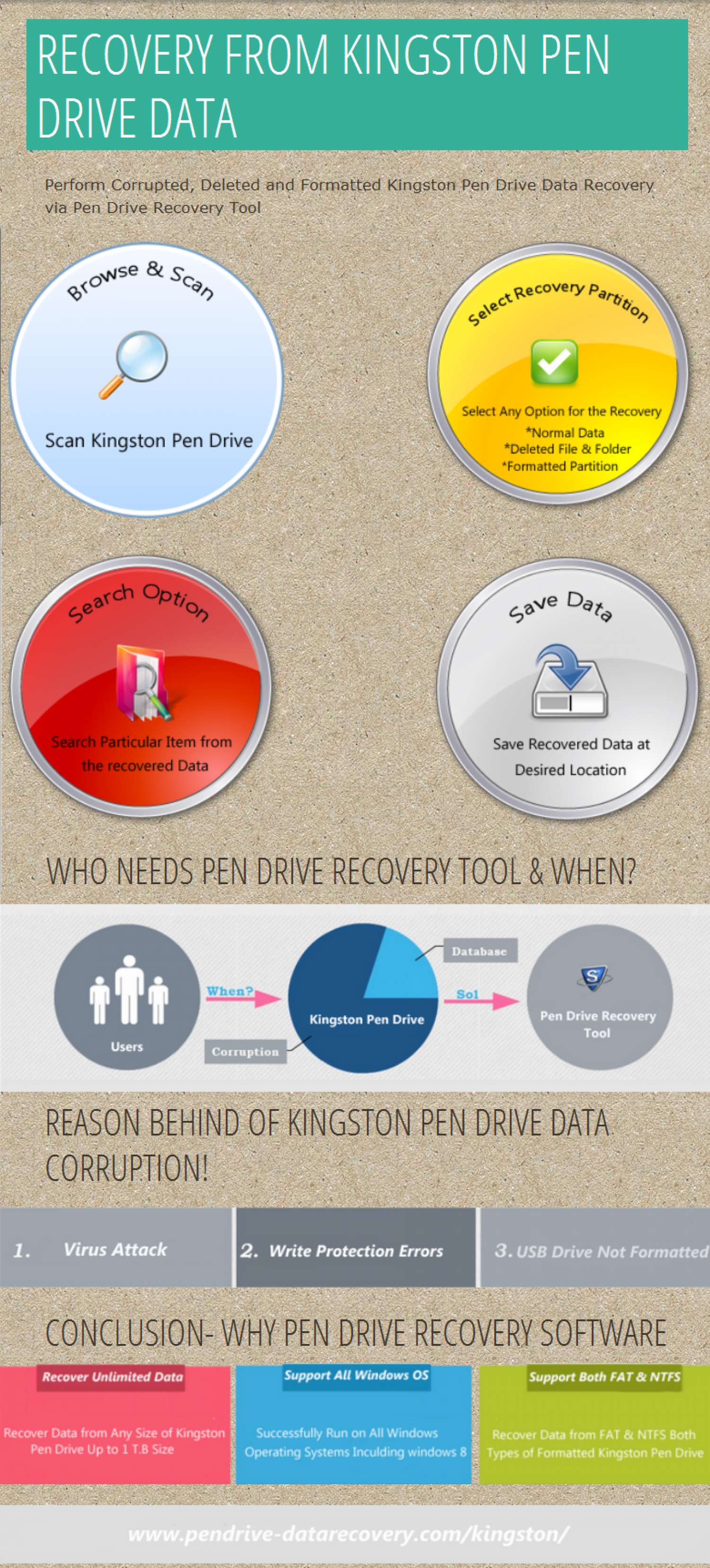 RECOVERY FROM KINGSTON PEN DRIVE DATA Infographic