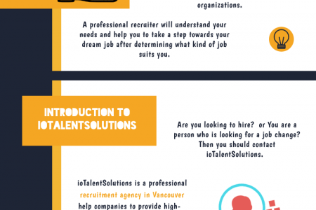 Recruitment Agency Vancouver - ioTalentSolutions Infographic