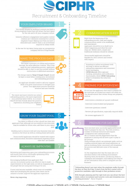 Recruitment And Onboarding Timeline  Infographic