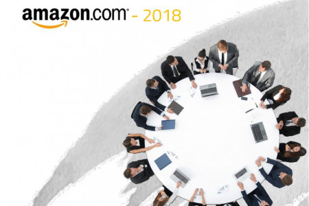 Recruitment Health-Check Report - Amazon 2018 Infographic