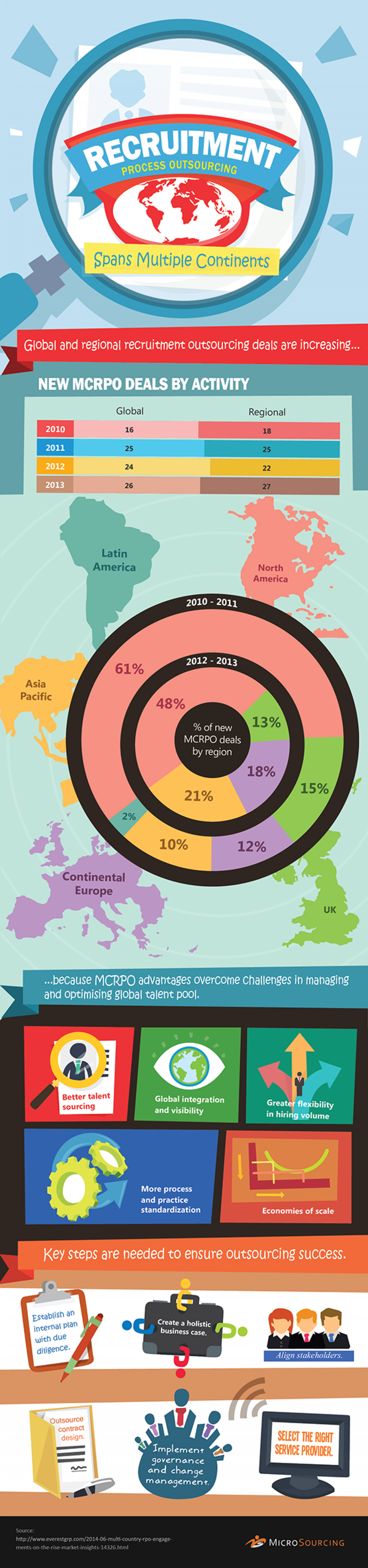 Recruitment Process Outsourcing Spans Multiple Continents Infographic
