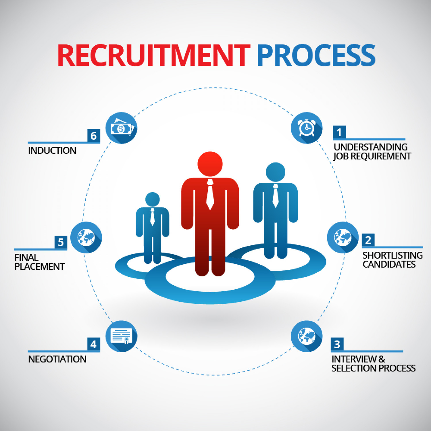 Recruitment Process: 5 Steps Involved in Recruitment Process (with diagram)