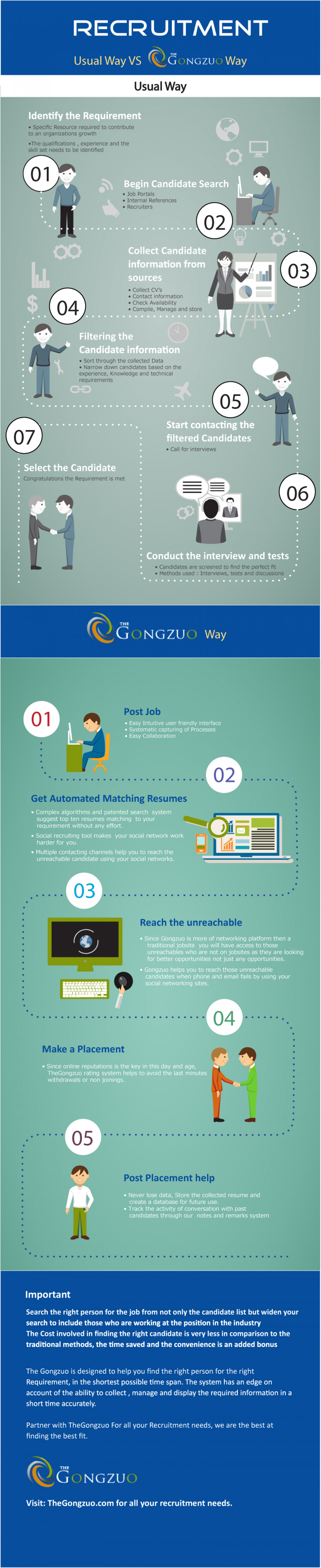 Recruitment: Usual Way vs TheGongzuo Way Infographic