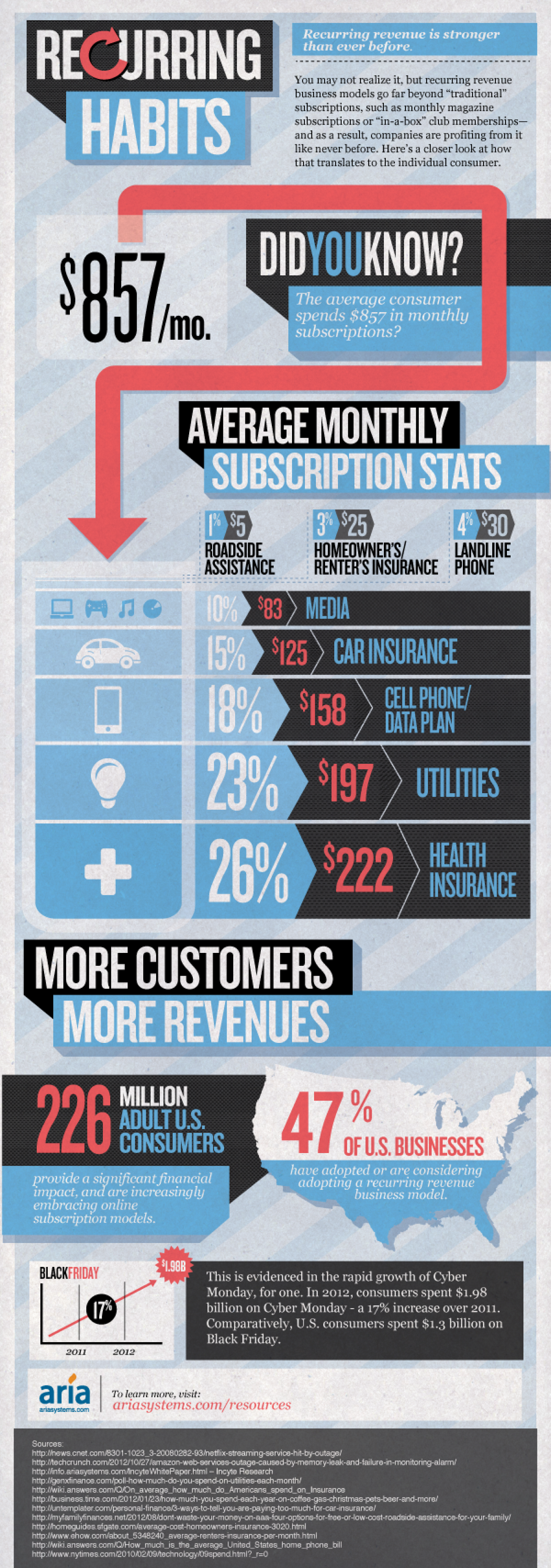 Recurring Habits: Recurring Revenue is Stronger Than Ever Before Infographic