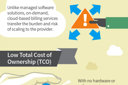 Recurring Revenue Management: 5 Advantages of Choosing a Cloud-based Solution  Infographic