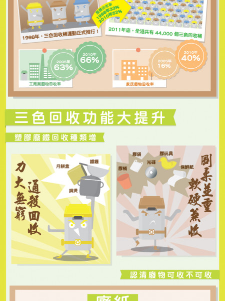 Recycling in Hong Kong Infographic
