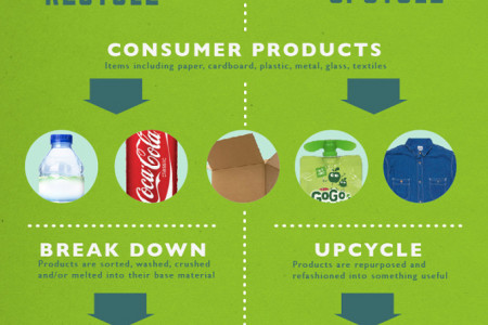 Recycle vs Upcycle Infographic