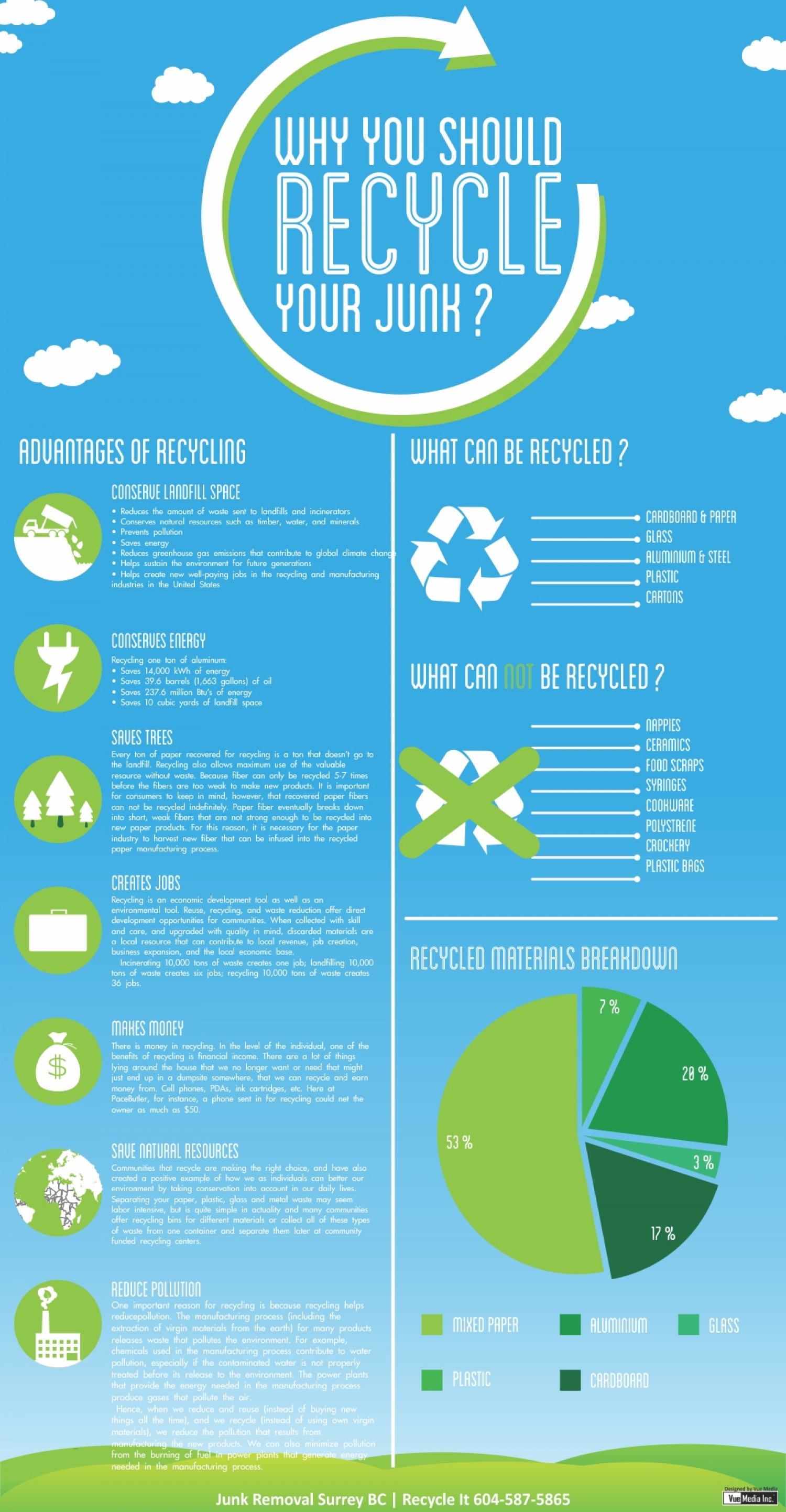 Recycle your junk Infographic