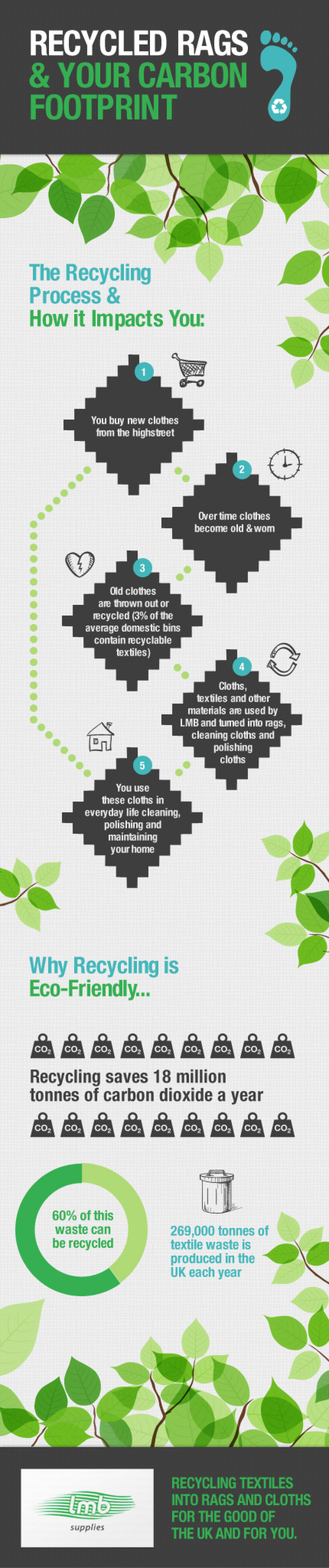 Recycled Rags & Your Carbon Footprint Infographic