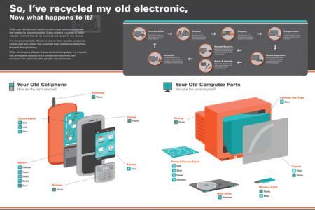 Recycling Electronic Waste Infographic