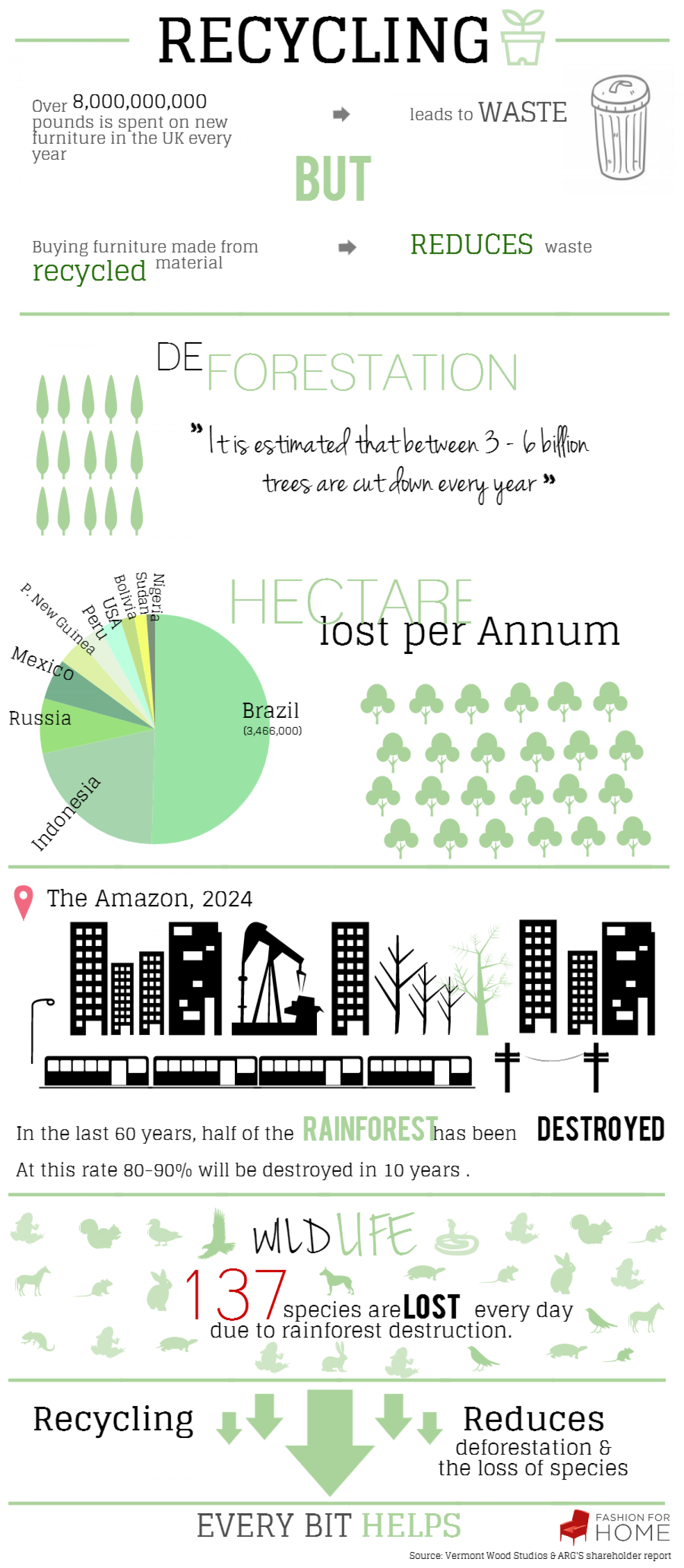 Recycling For Reforestation Infographic