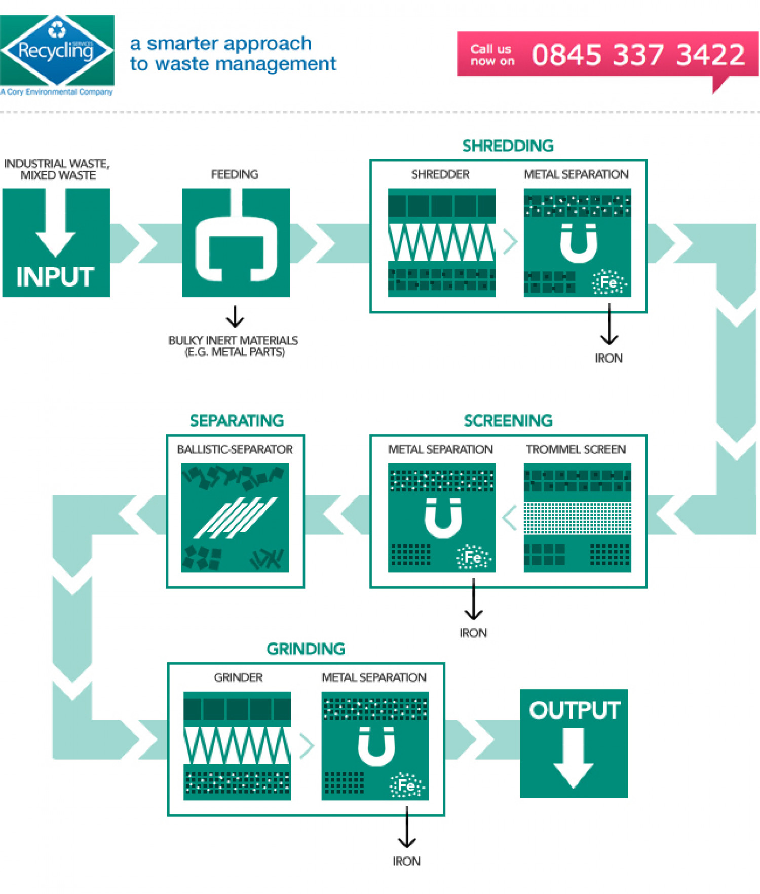 Recycling process - Recycling services UK Infographic