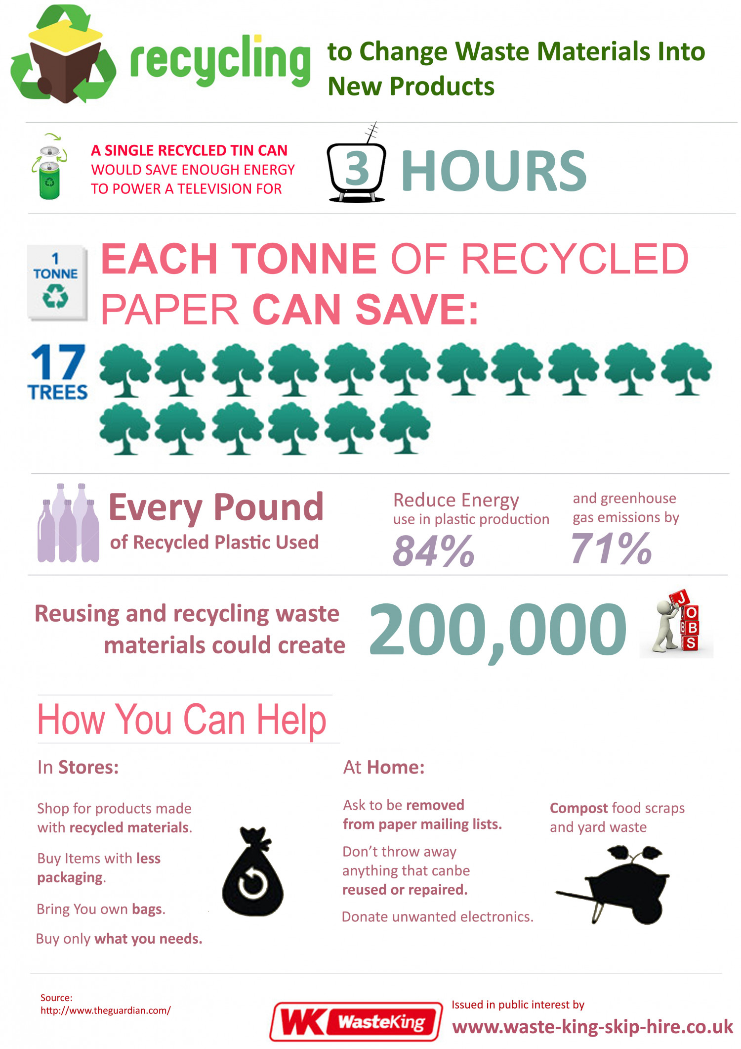 Recycling to Change Waste Materials Into New Products Infographic