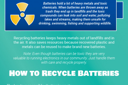 Recycling Your Common Household Batteries Infographic