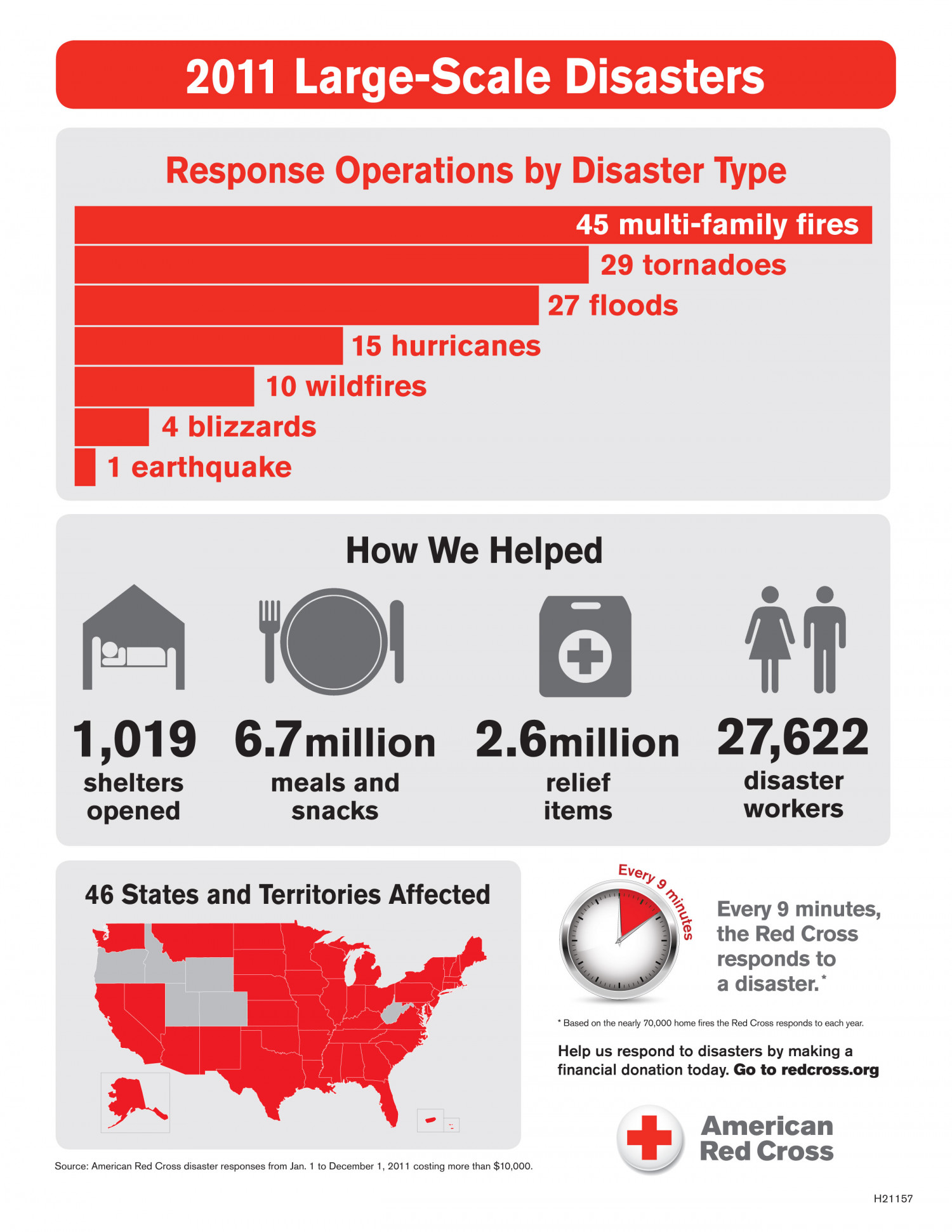 Red Cross Launches 137 Major Relief Operations Infographic
