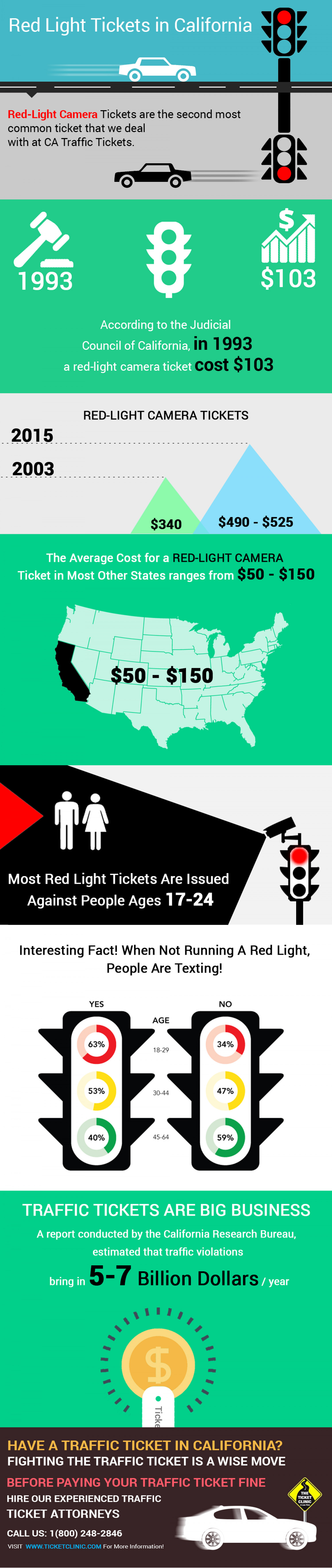 Red Light Ticket California Infographic