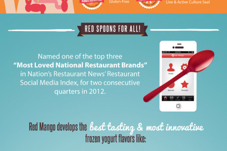 Red Mango: America's Most Loved Fro-Yo Infographic
