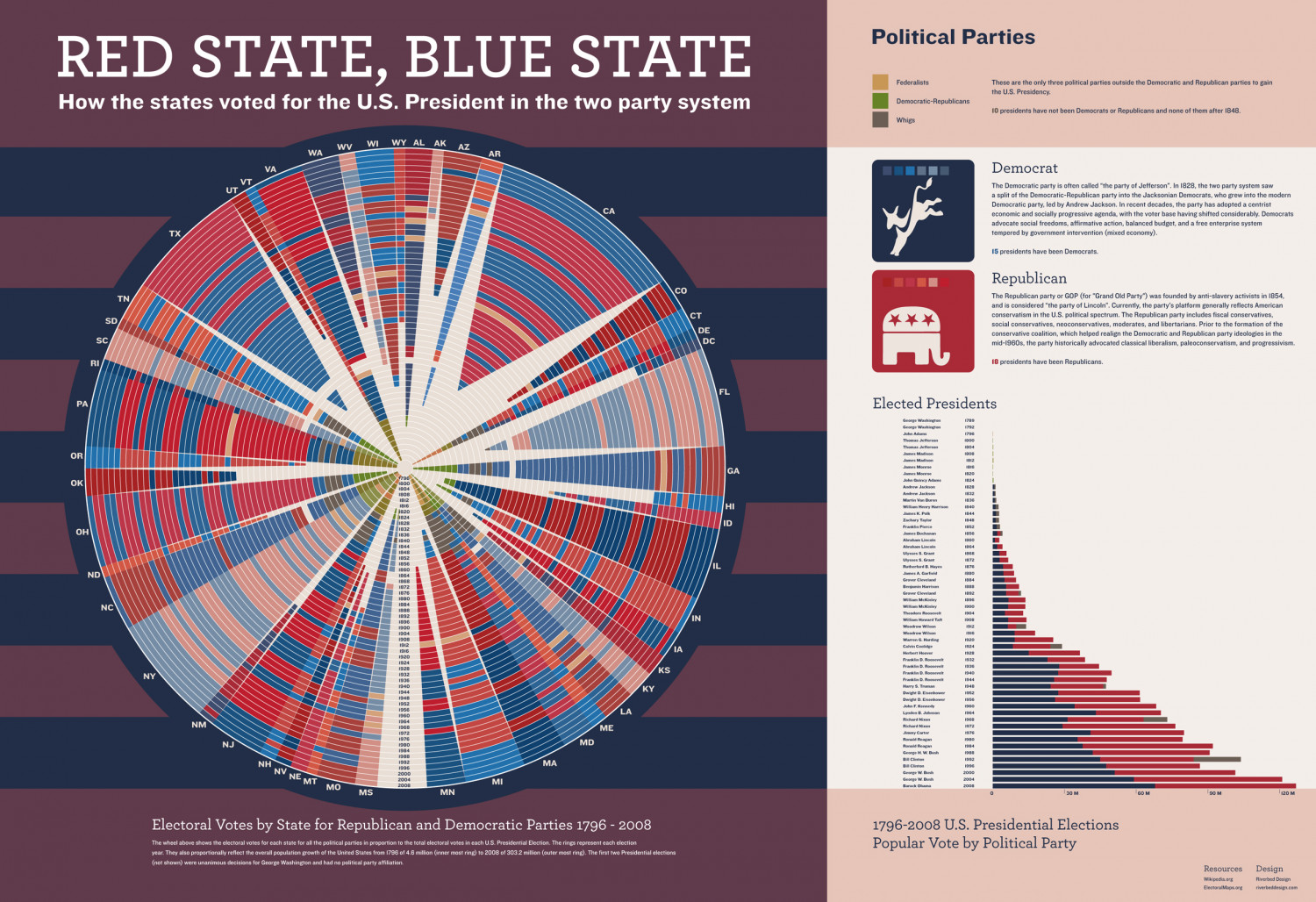 Red State, Blue State Infographic