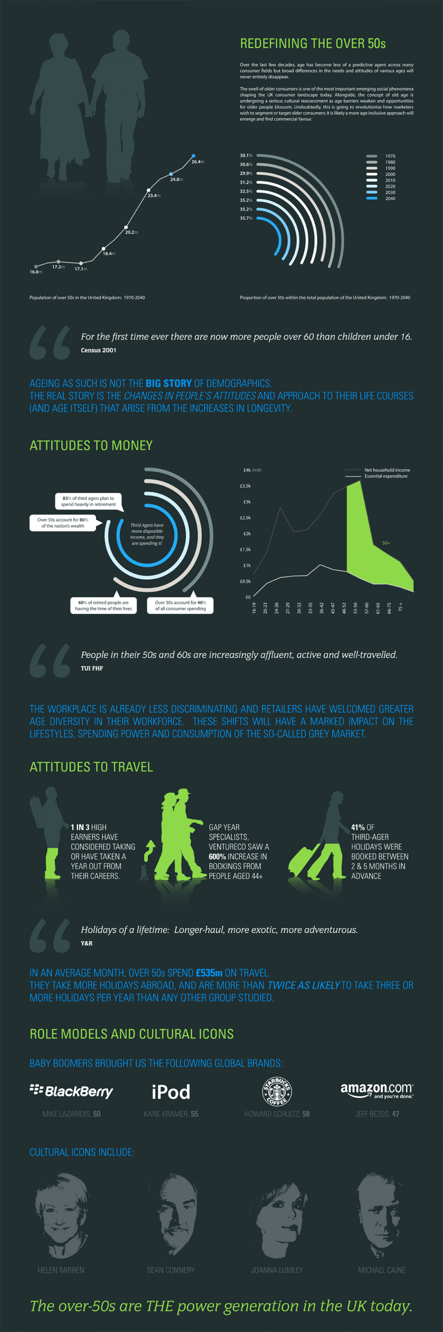 Redefining the Over 50s Infographic