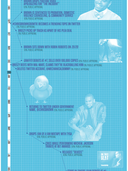 Redemption Song Infographic