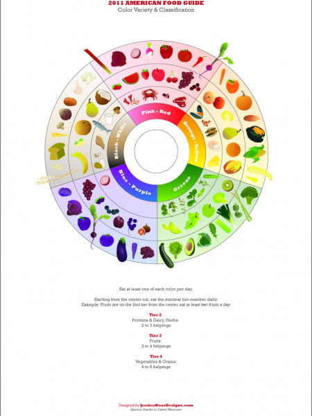 Redesigning the Food Pyramid Infographic