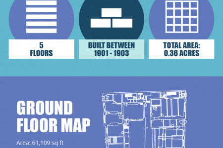 Redevelopment for Preston's Old Post Office Building Infographic