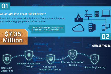 RedTeam Security Penetration Testing Guide Infographic