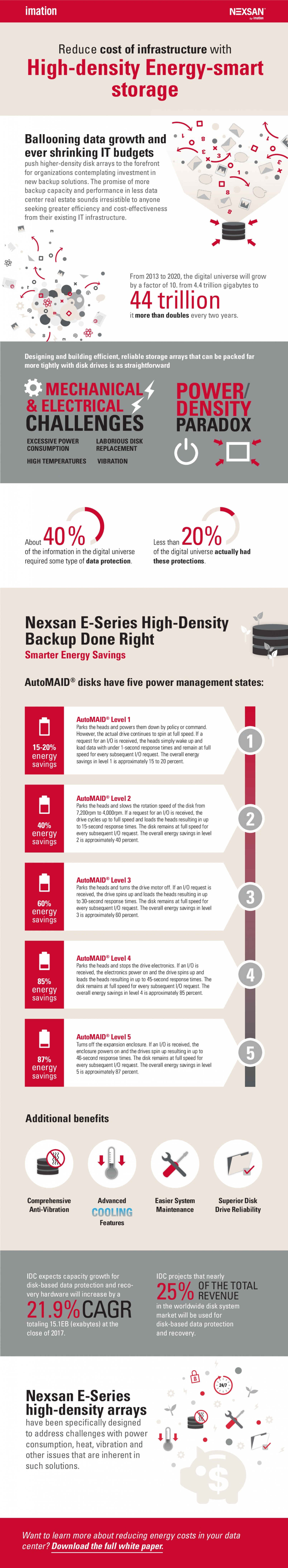 Reduce Cost of Backup Infrastructure with High-Density Energy-Smart Storage Infographic