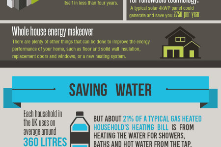 Reduce Household Energy Costs Infographic
