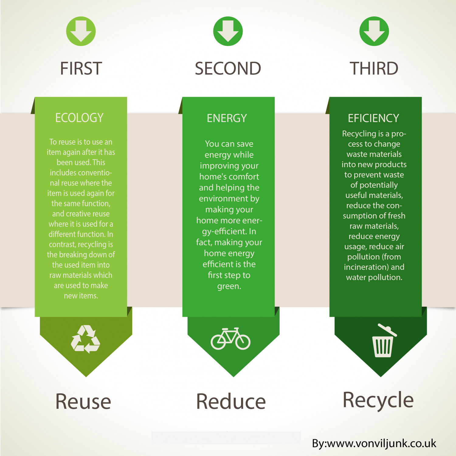 Reduce, Reuse and Recycle Infographic