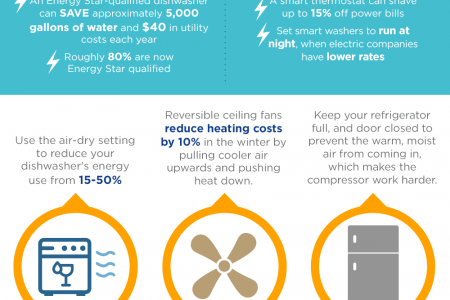 Reduce Your Electricity Bill: Save Money While Saving the Environment Infographic