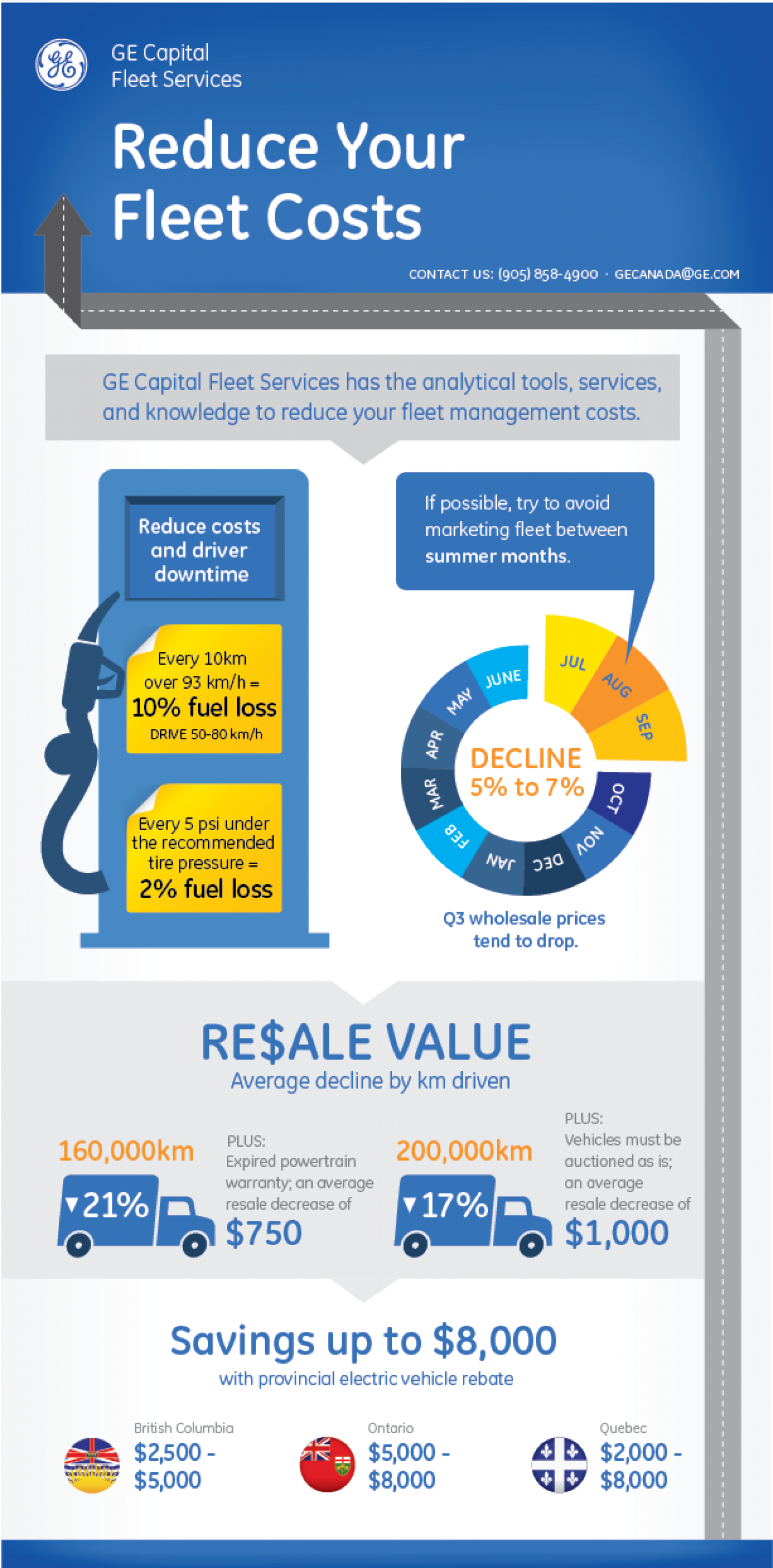 Reduce Your Fleet Costs Infographic