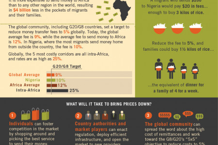 Reducing Remittance Prices: Putting Money Back into Africans' Pockets  Infographic
