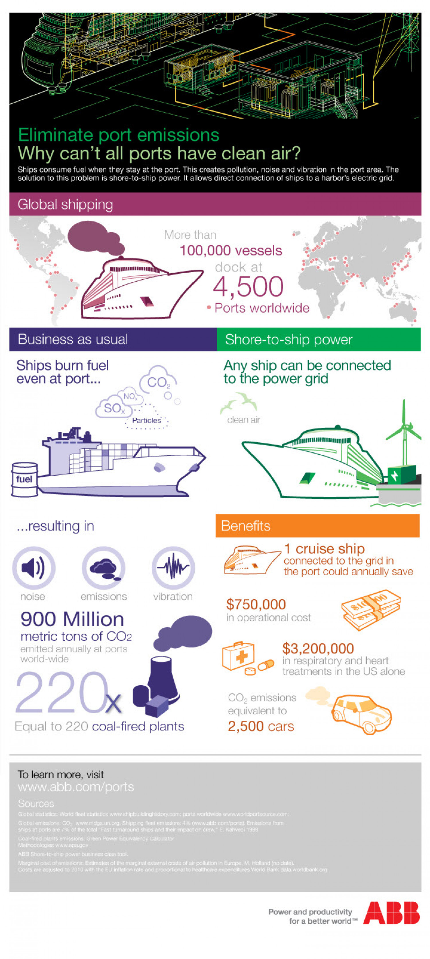 Reducing Shipping Emissions at Ports: A No-Brainer? Infographic