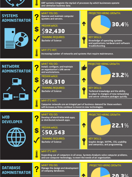 Re-Employment  in 2011 Infographic