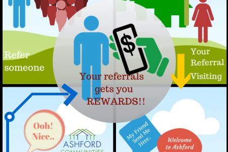 Referral Program Process Infographic