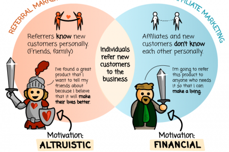 Referral vs Affiliate Marketing: What's the difference? Infographic
