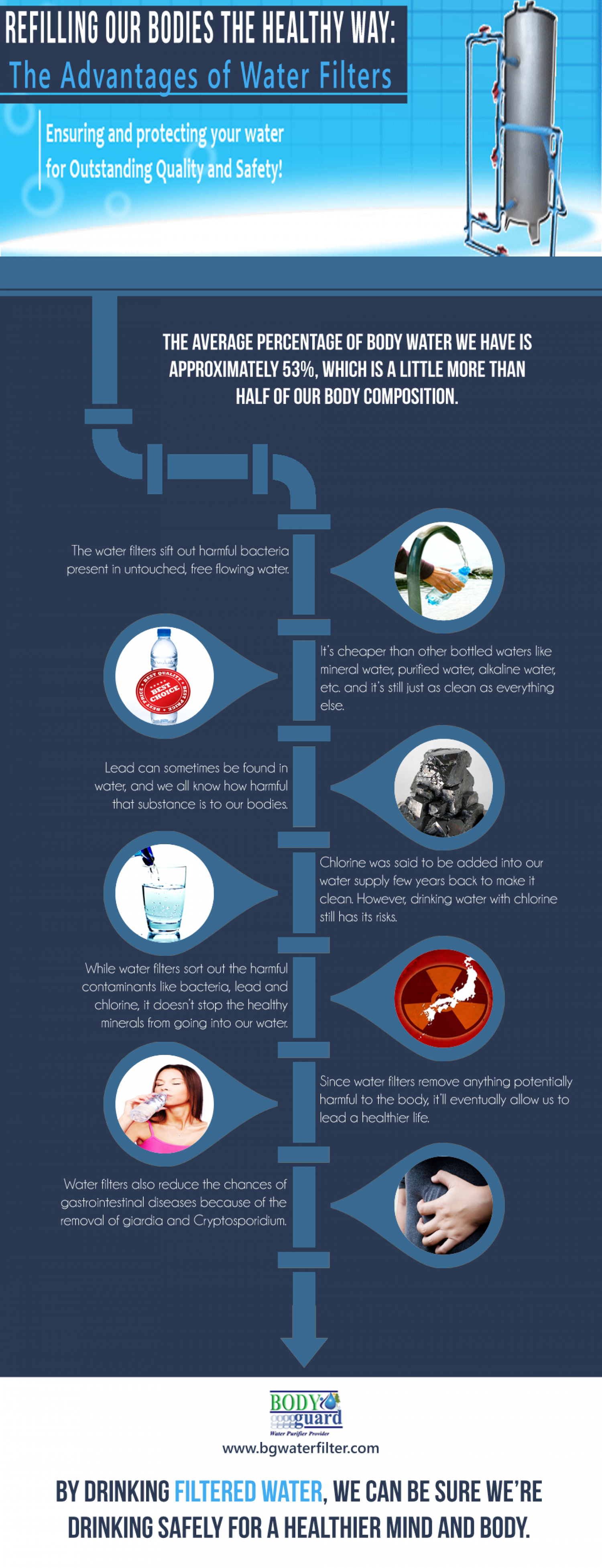Refilling Our Bodies the Healthy Way: The Advantages of Water Filters Infographic