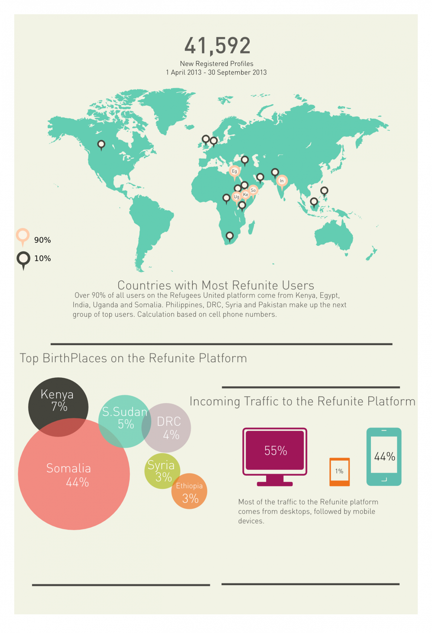 Refugees at refunite Infographic