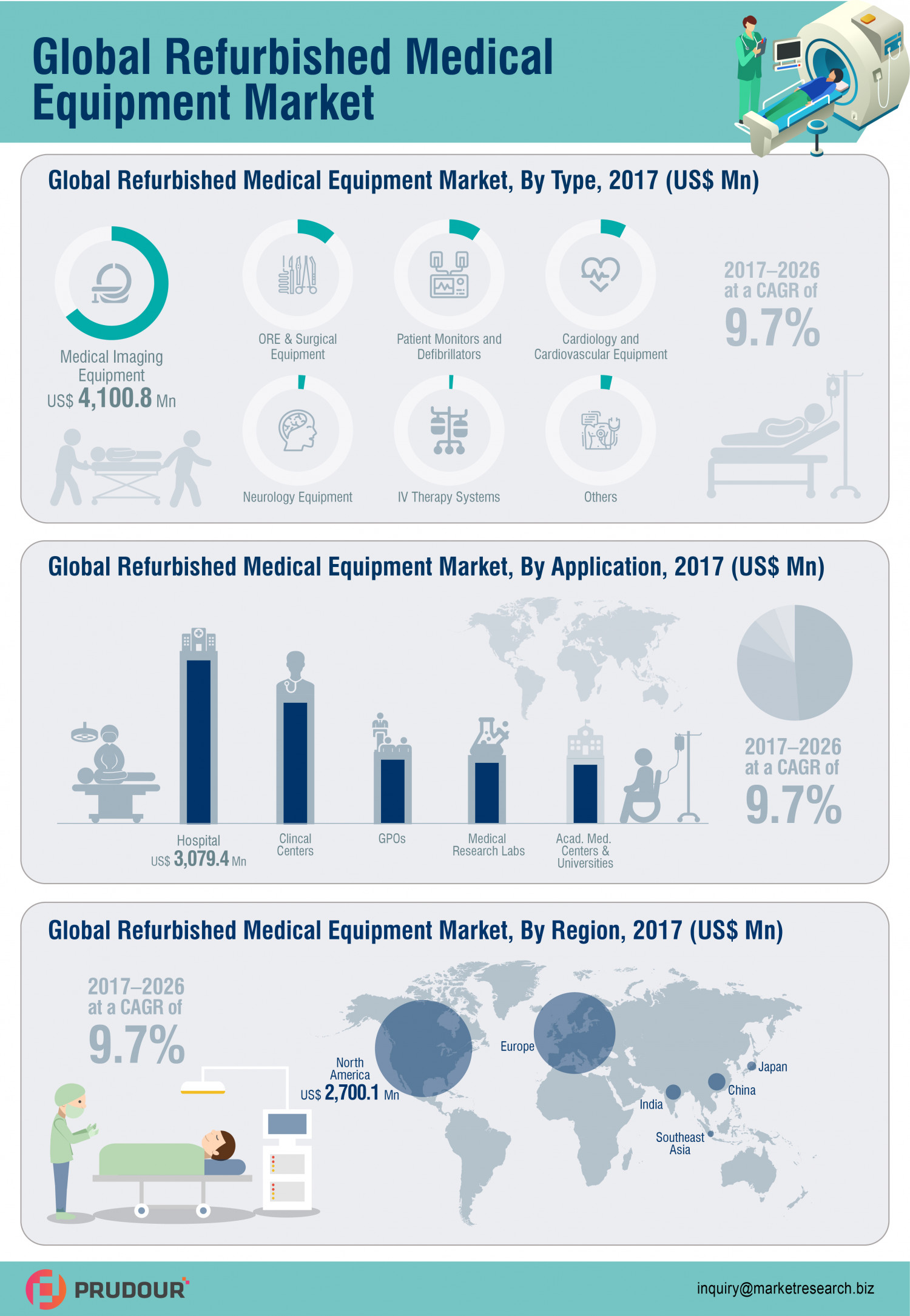 Refurbished Medical Equipment Market 2018-2016 Infographic
