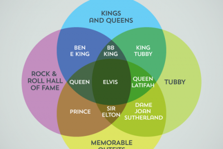 Regal Music Infographic