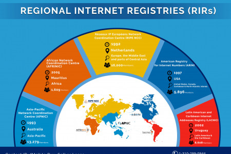 REGIONAL INTERNET REGISTRIES (RIRs) - An Overview Infographic