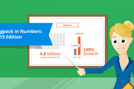 Registration Software Grows 143% in 1 Year. Here's How! Infographic