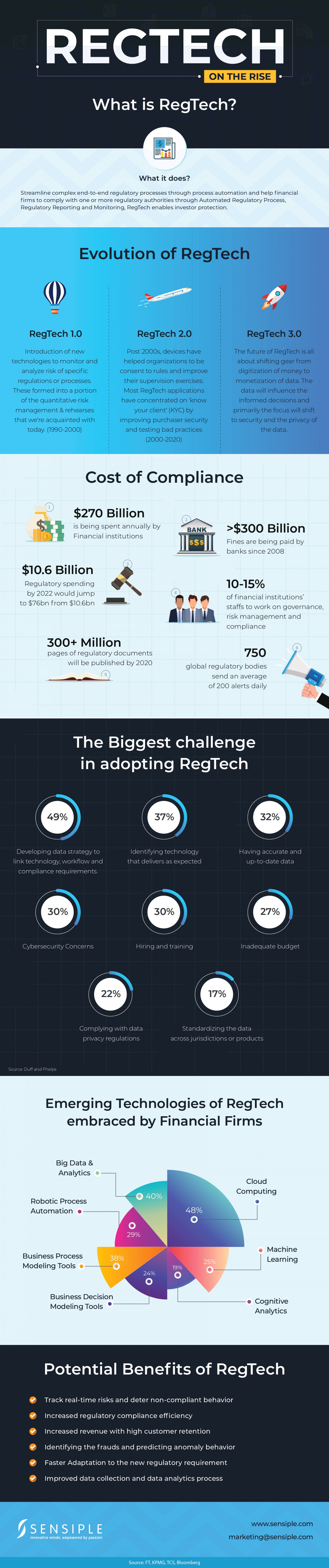 RegTech on the Rise Infographic