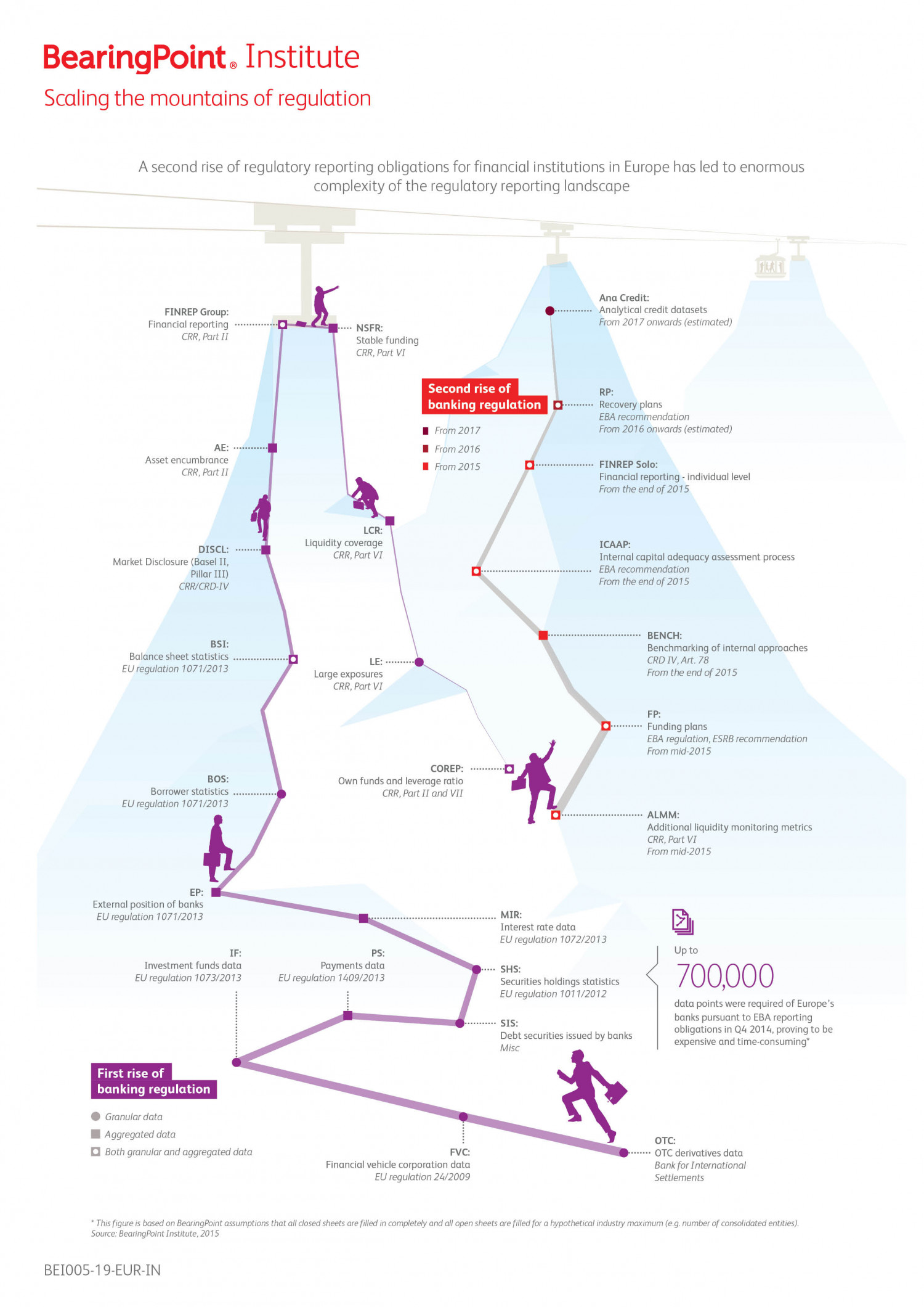 Regulatory reporting: the route to real-time Infographic