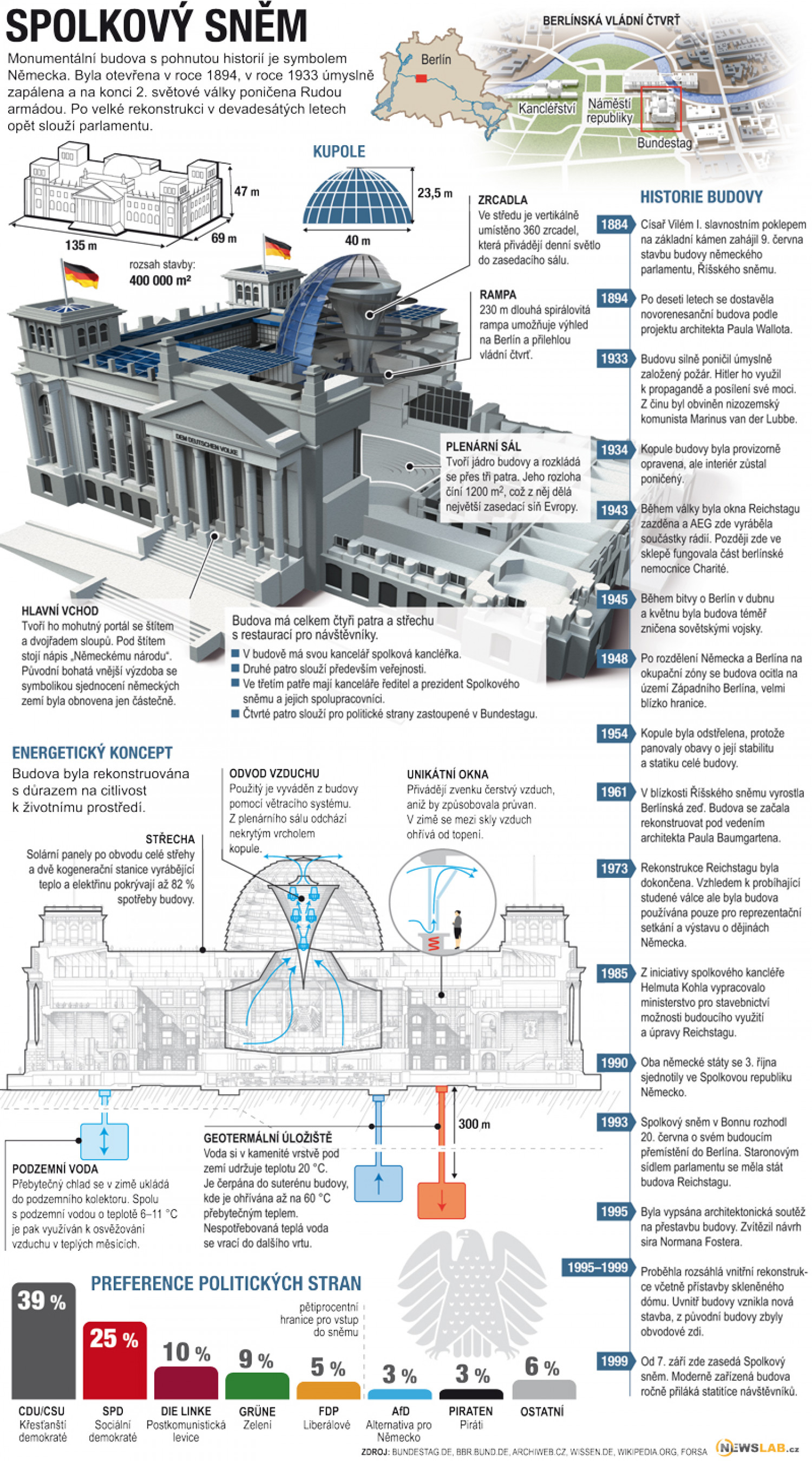 Reichstag building Infographic