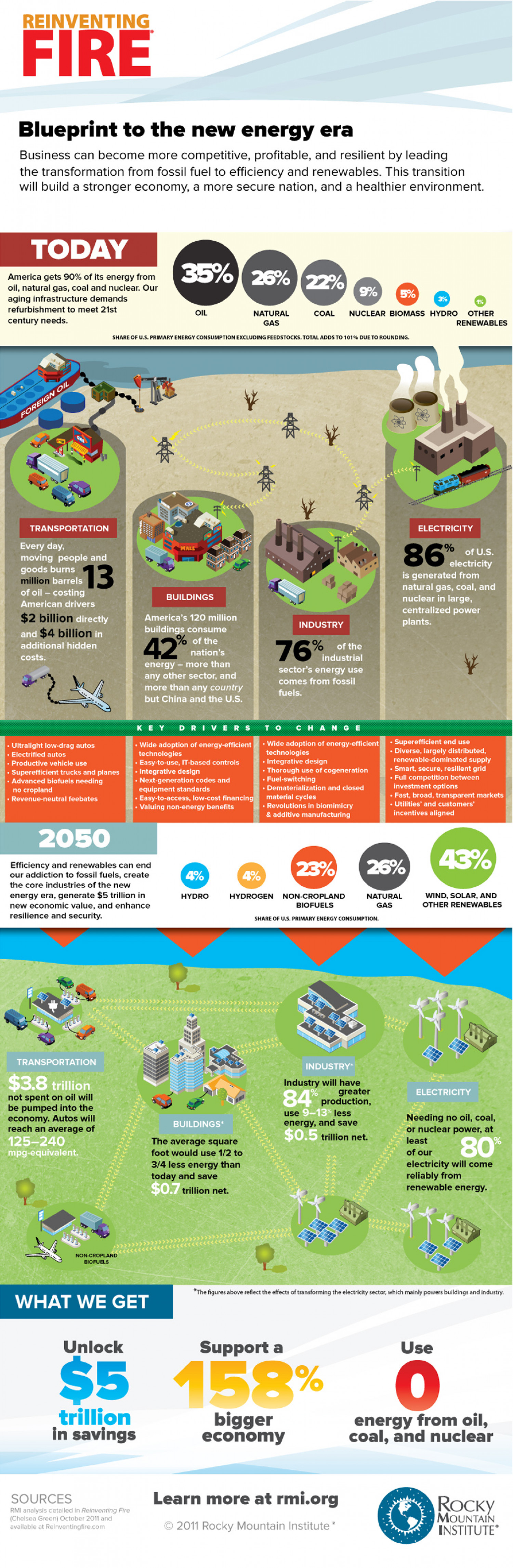 Reinventing Fire: Blueprint for the new energy era Infographic
